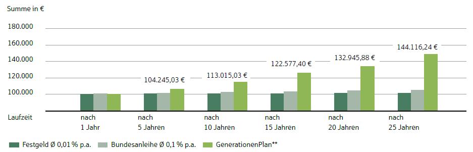 GenerationenPlan | Provinzial Rheinland